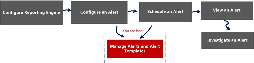 alert list view workflow