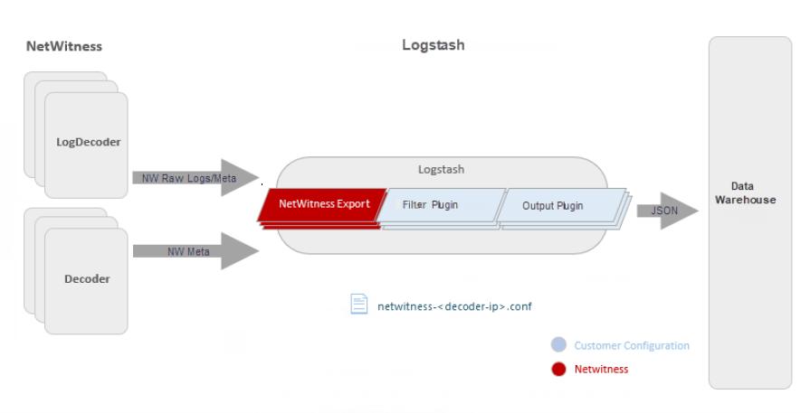 netwitness_logstash-netwitness-input-to-kafka_895x457.png