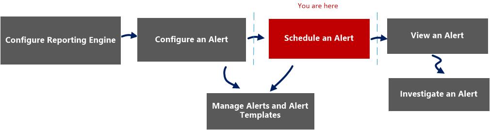 schedule alert workflow