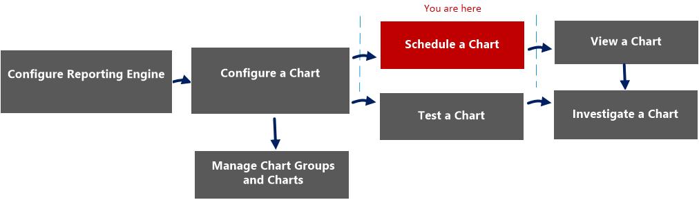 schedule chart workflow