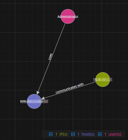 Nodal graph showing a single user