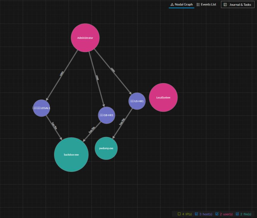 Nodal Graph with IP node types hidden