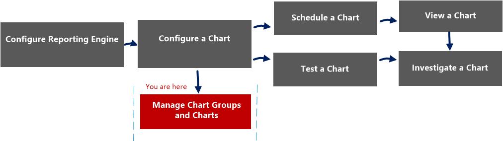 chart permissions dialog