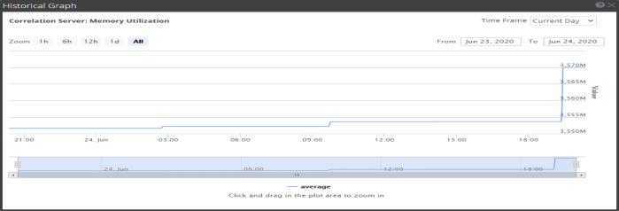 H&W Historical Graph of the ESA Correlation service memory utilization