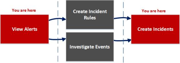 Incident List view workflow diagram