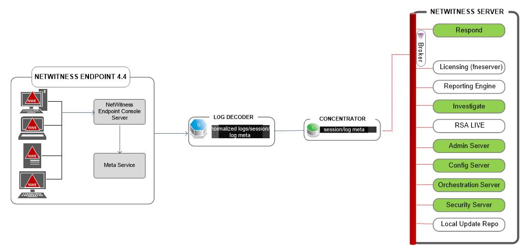 NetWitness Endpoint Meta Integration