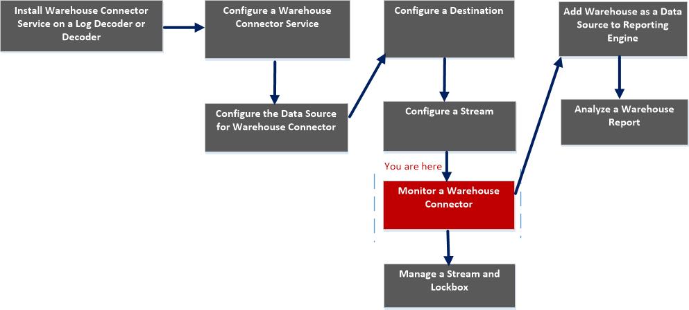 add stream workflow