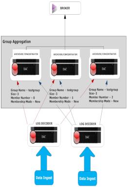 Group Aggregation Setup example