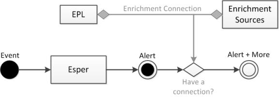 Enrichment Overview