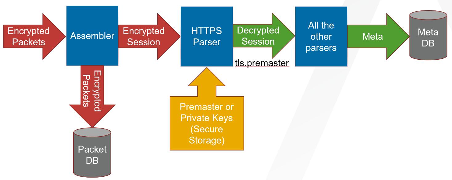 netwitness_decryption-sessionmeta.png