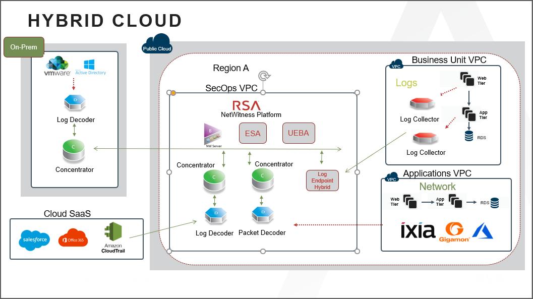 Example of NetWitness Platform deployment using a hybrid cloud environment.