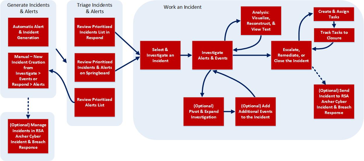 NetWitness Respond High-Level Workflow Process