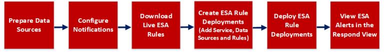 ESA Correlation Rules Configuration Workflow for the ESA Correlation Service