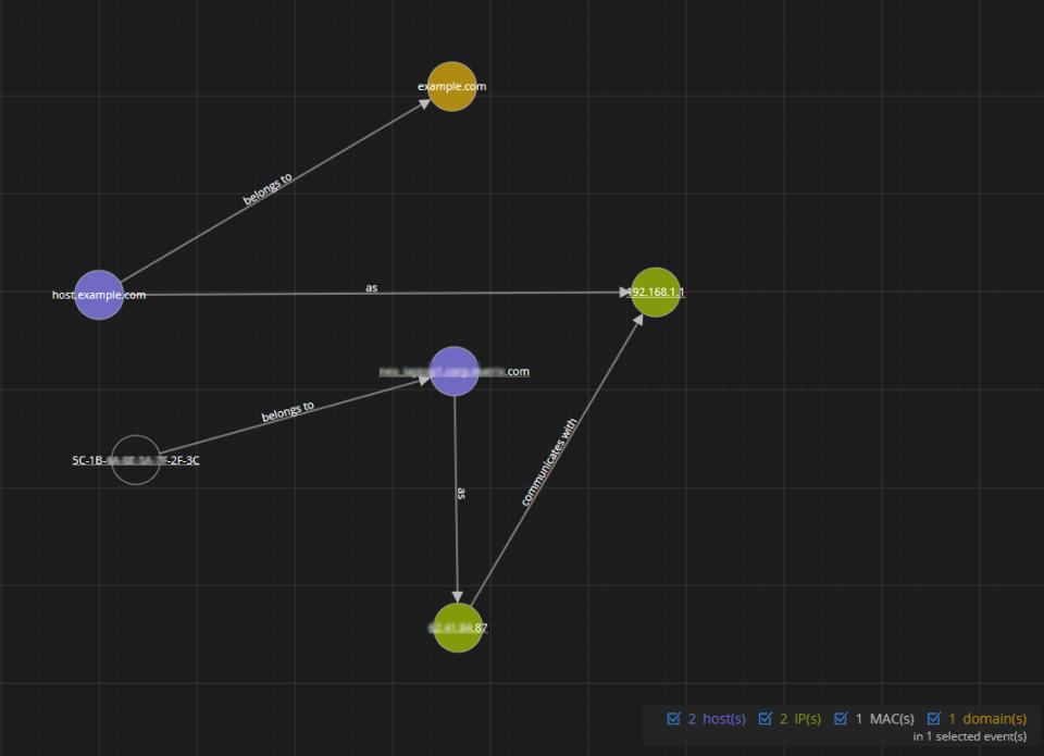 Nodal graph