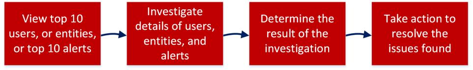 Flow diagram of UEBA detection workflow