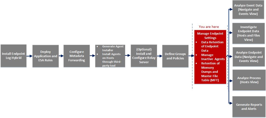 Managing endpoint settings workflow