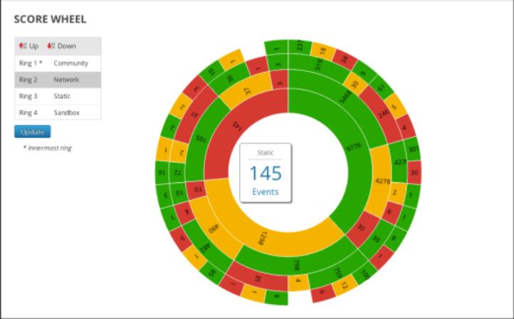 Arrange wheel sequence by scoring module