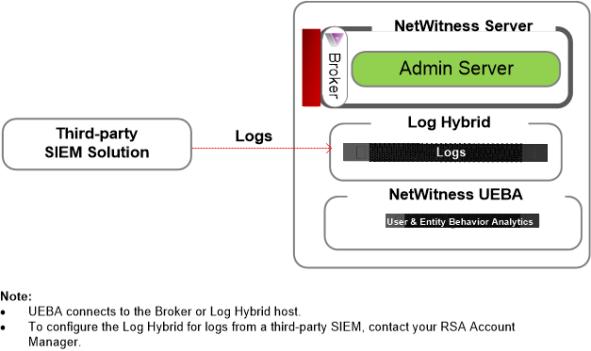 NetWitness UEBA standalone deployment diagram