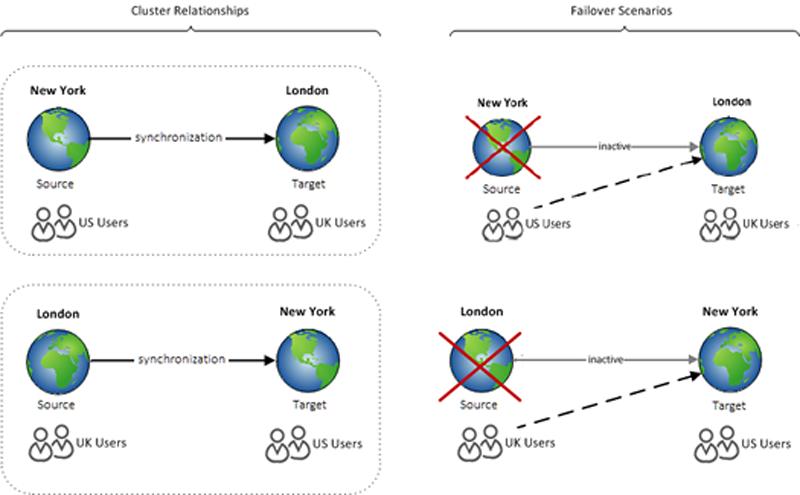 securid_ngx_tg_bidirectional_cluster_relationships.png