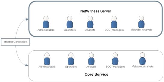 Preconfigured Roles diagram