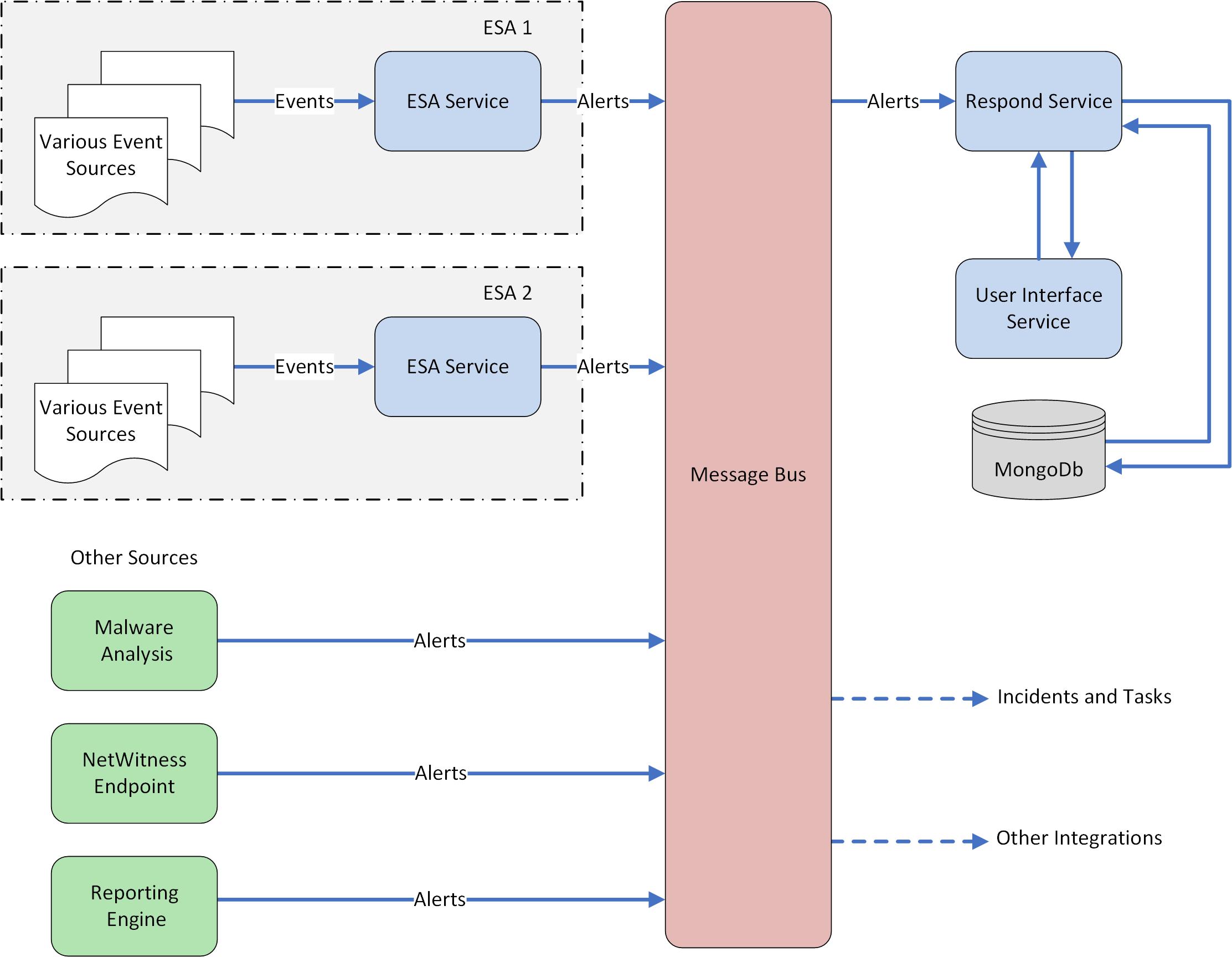 High-level Alert Data Flow Diagram
