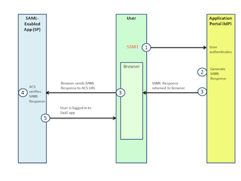 securid_ngx_g_samlidp-initiatedsequencediagram.png