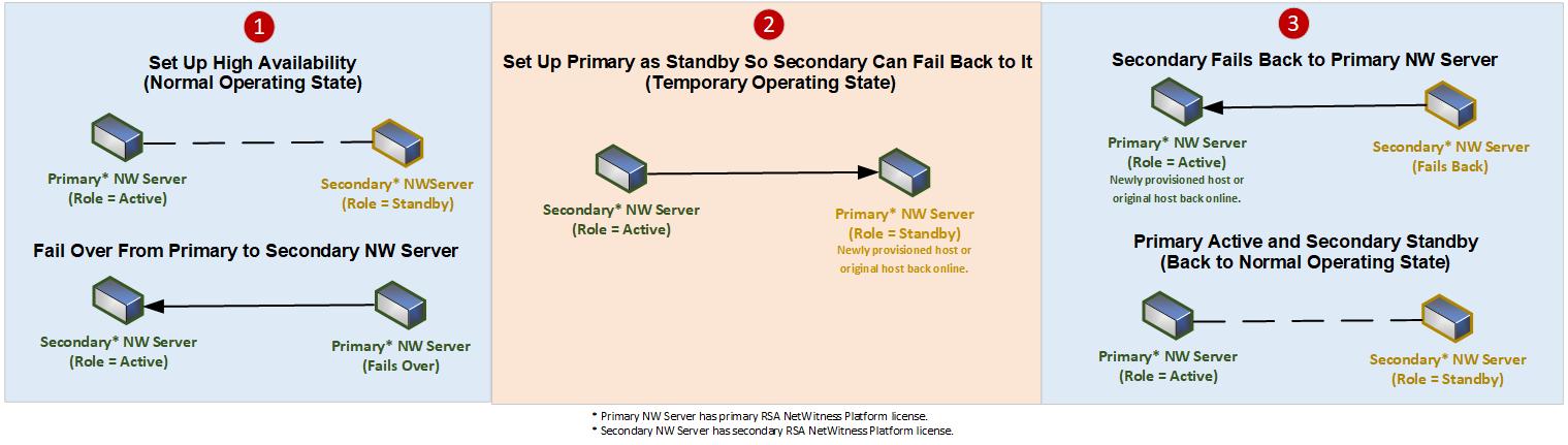 netwitness_warmstandby-failover-failback.png