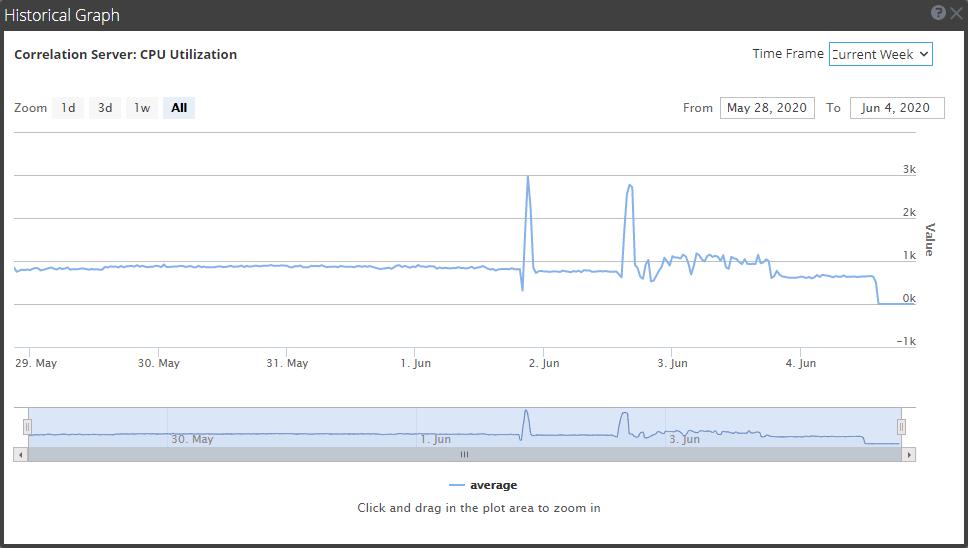 Historical Graph of the ESA Correlation service CPU utilization