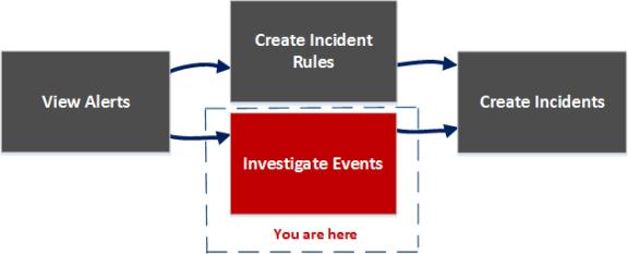 Incident Details view workflow diagram