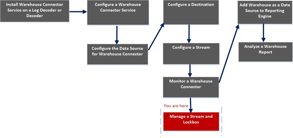 manage lockbox workflow