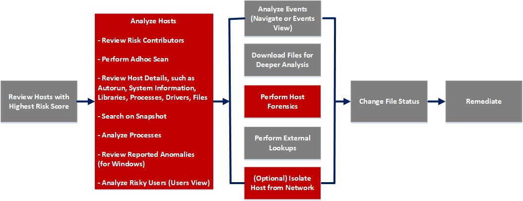 Workflow for Hosts system information