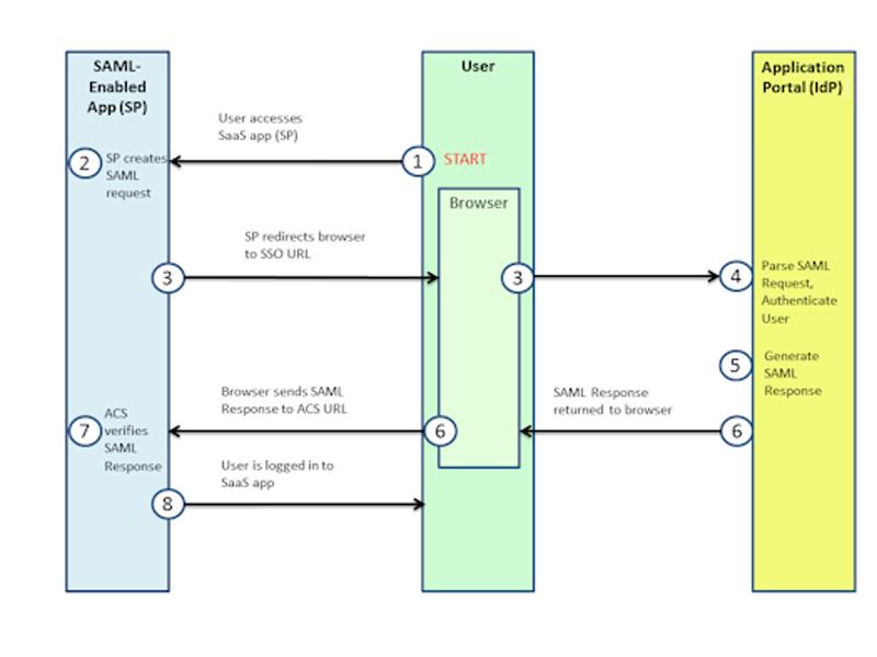 securid_ngx_g_samlsp-initiatedsequencediagram.png