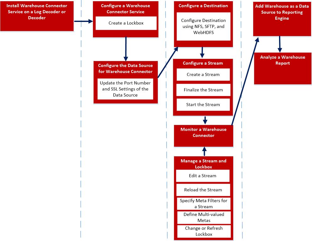 Warehouse connector Workflow