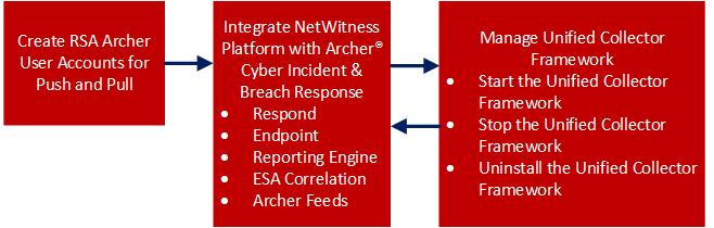 netwitness_110_archerintegration1.png