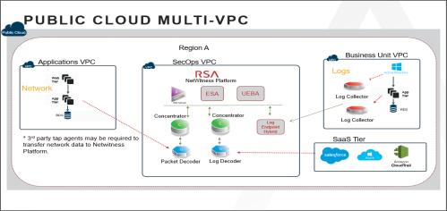 Public Cloud Multi-VPC