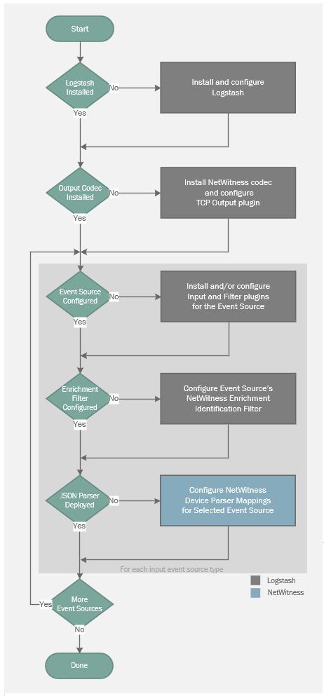 Logstash integration flow chart