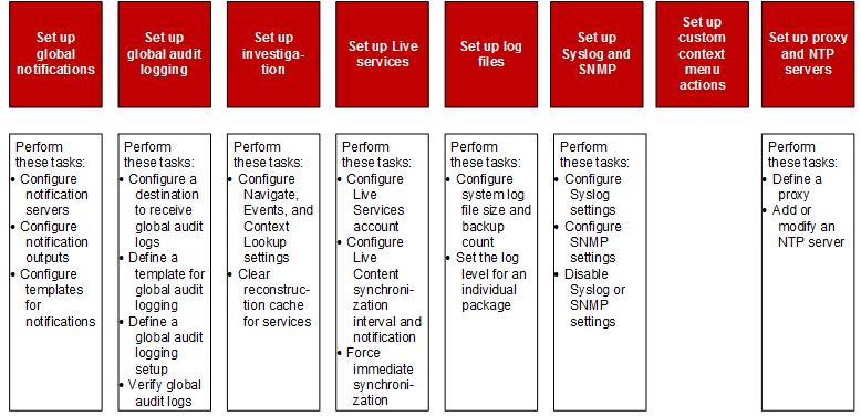 Task flow for system configuration
