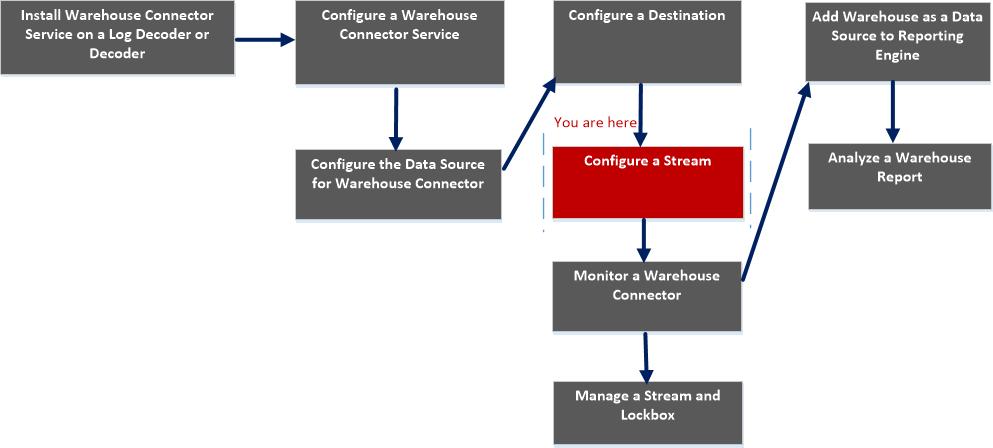 stream config workflow