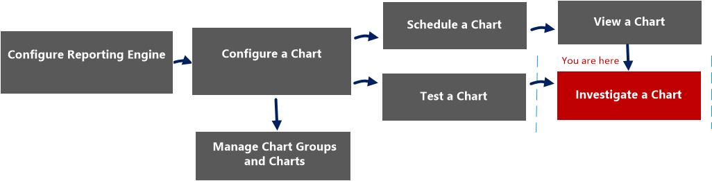 investigate chart workflow