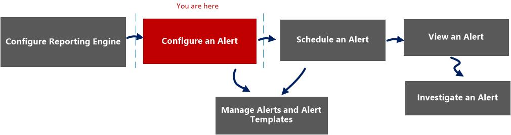 alert view workflow