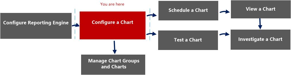 build chart workflow