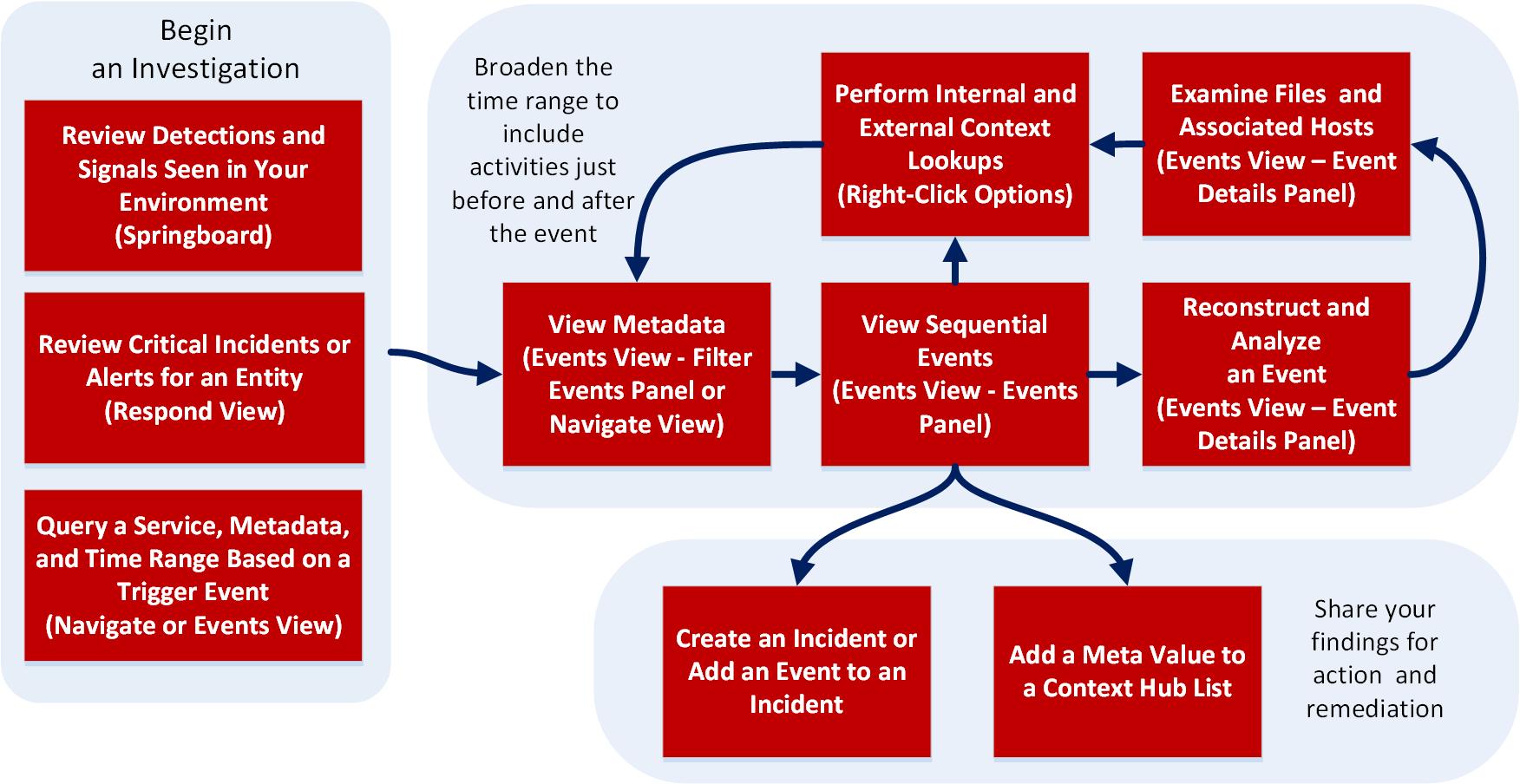 high-level workflow in Investigate