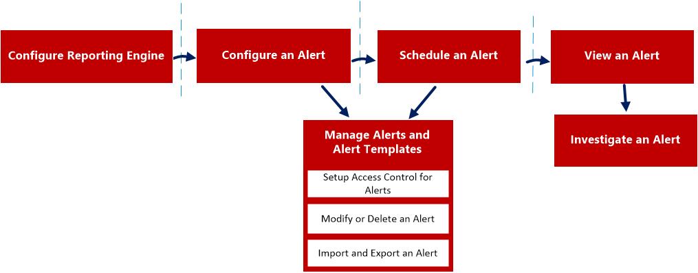 alert workflow