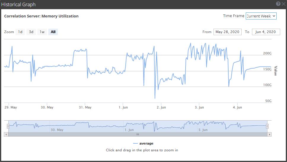 Historical Graph of the ESA Correlation service memory utilization