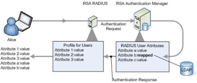 securid_radiusattributes_671x286.jpg