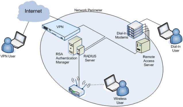 securid_radiussystem_637x371.png