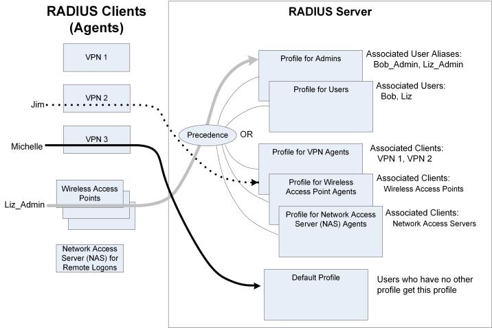 securid_radiuspolicies_716x478.png
