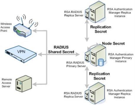 securid_communication_radius_secrets_458x359.jpg